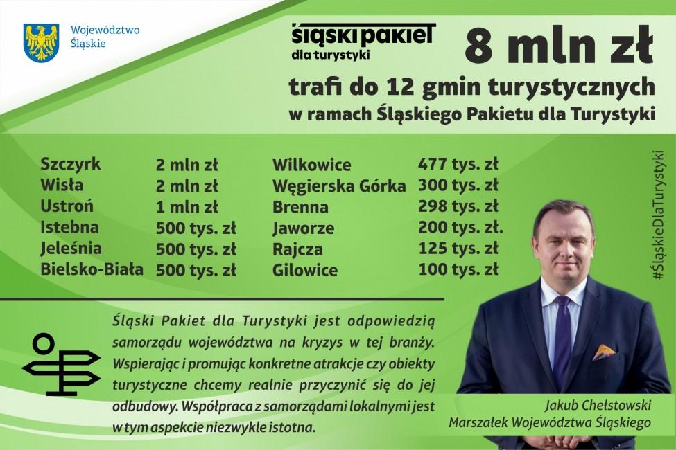 8 mln zł trafi do 12 gmin turystycznych w ramach Śląskiego Pakietu dla Turystyki.