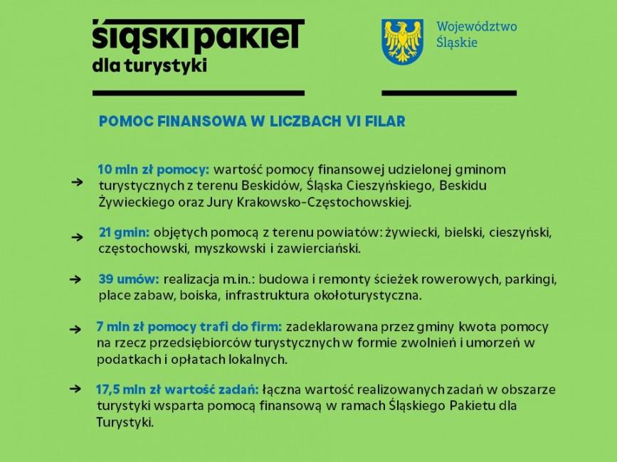 Zdjęcie do wiadomości: Śląski Pakiet dla Turystyki –  Wsparcie gmin z obszaru turystyki