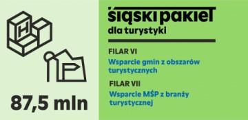 Grafika przedstawia Śląski Pakiet dla turystyki filar VI wsparcie gmin z obszarów turystycznych oraz filar VII Wsparcie MŚP z branży turystycznej.